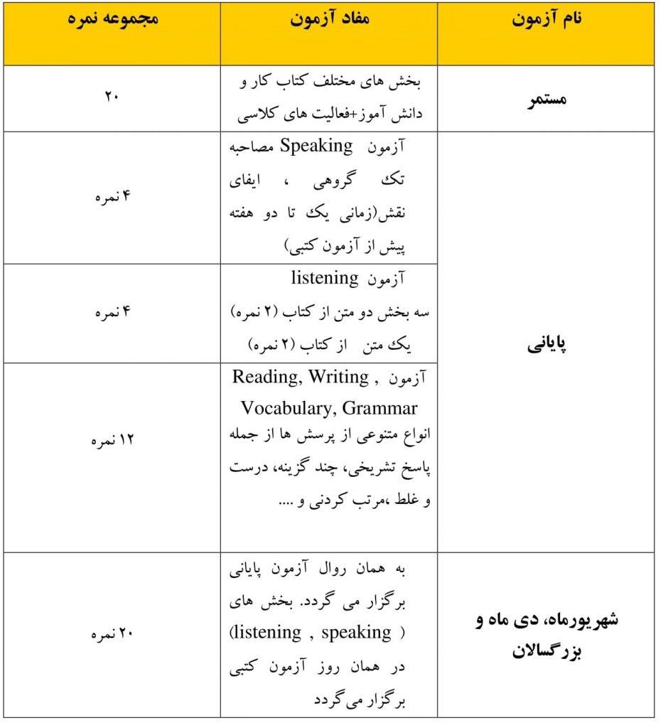نمونه سوالات زبان انگلیسی دهم نوبت اول