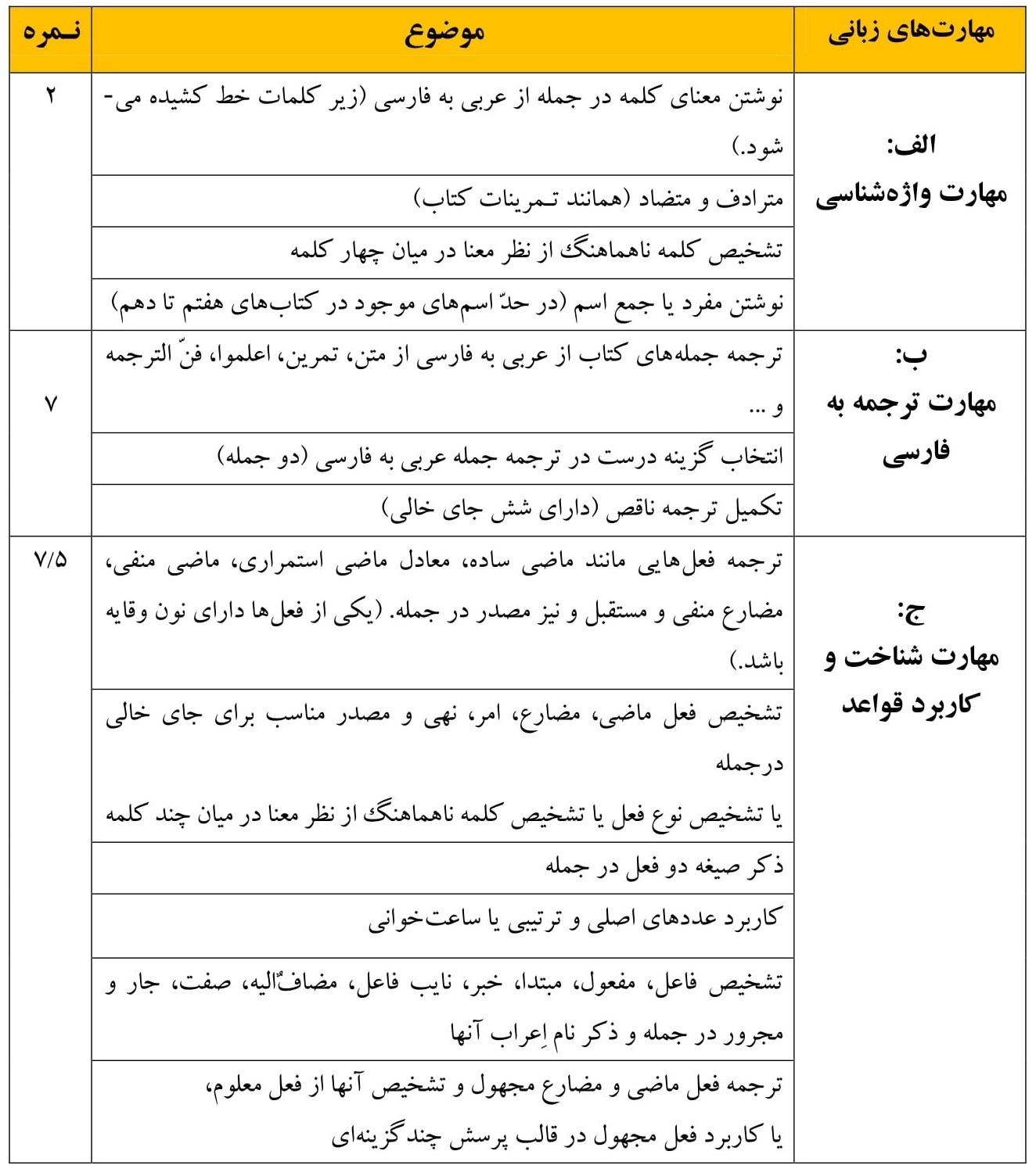 arabi nobat1 10 Ensani نمونه سوال عربی دهم نوبت اول به همراه پاسخنامه