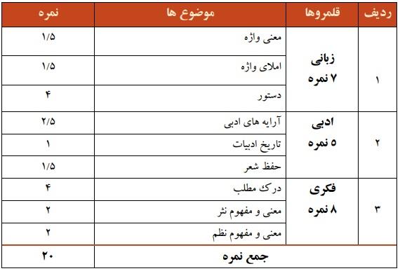 نمونه سوالات فارسی دهم نوبت دوم