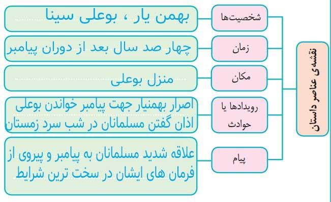 جواب فعالیت های درس 11 فارسی ششم