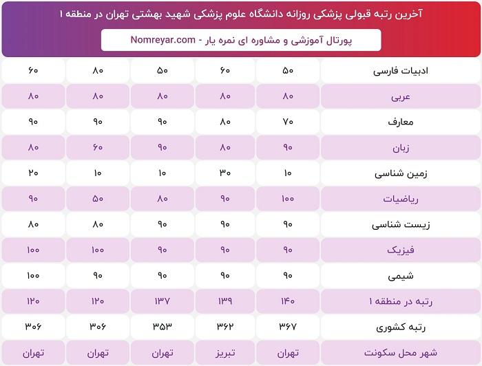 آخرین رتبه و درصد لازم قبولی برای پزشکی روزانه دانشگاه شهید بهشتی