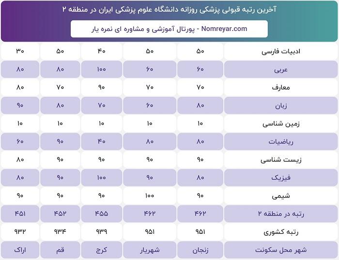 آخرین رتبه و درصد لازم قبولی برای پزشکی روزانه دانشگاه علوم پزشکی ایران