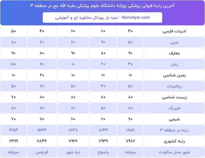 آخرین رتبه لازم قبولی برای پزشکی روزانه دانشگاه بقیه اله عج