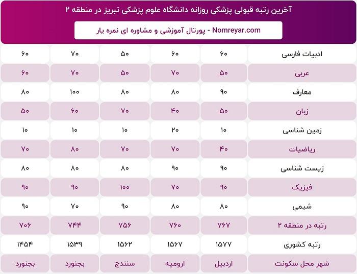 آخرین رتبه لازم قبولی برای پزشکی روزانه دانشگاه علوم پزشکی تبریز