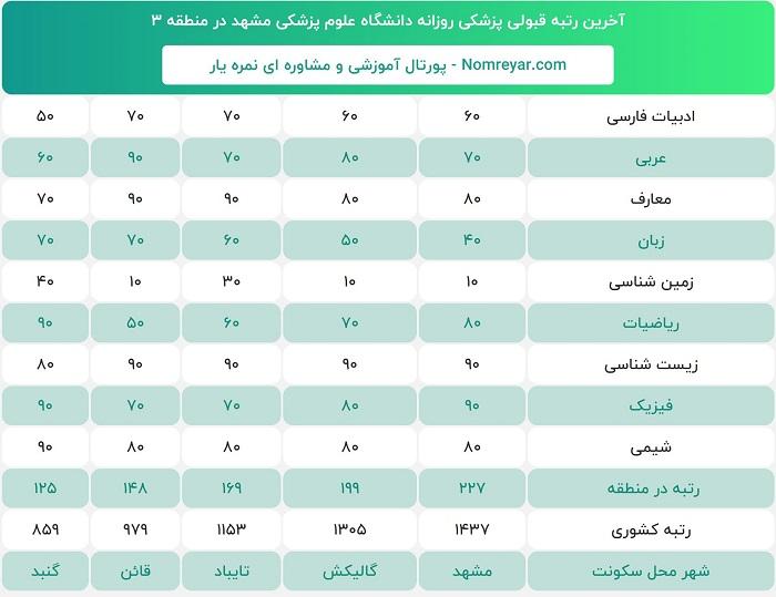 آخرین رتبه لازم قبولی برای پزشکی روزانه دانشگاه علوم پزشکی مشهد