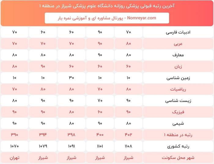 آخرین رتبه لازم قبولی برای پزشکی روزانه دانشگاه علوم پزشکی شیراز