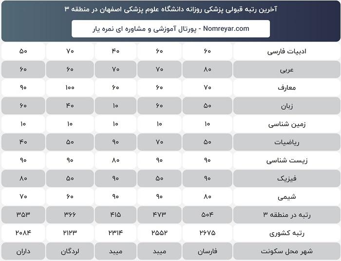 آخرین رتبه لازم قبولی برای پزشکی روزانه دانشگاه علوم پزشکی اصفهان