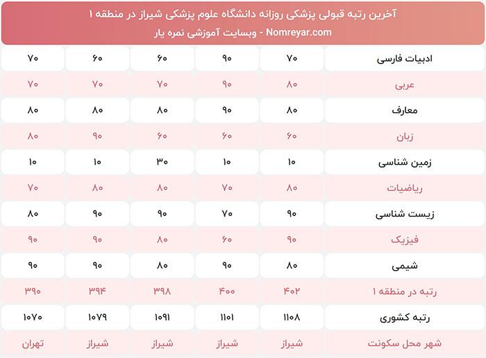 آخرین رتبه لازم برای پزشکی دانشگاه شیراز