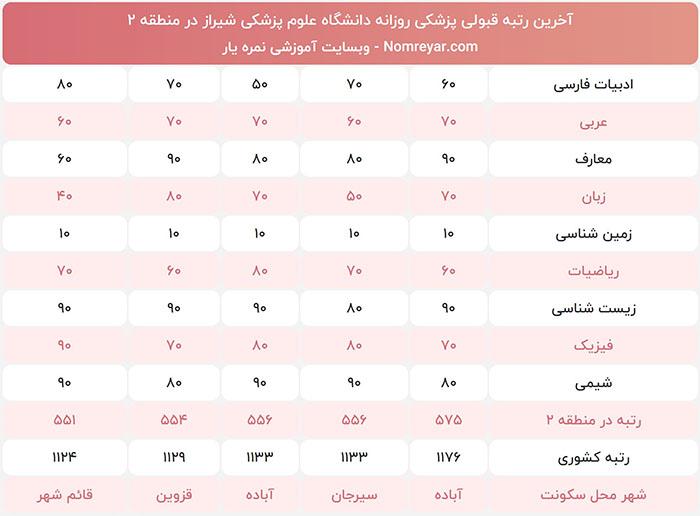 رتبه لازم قبولی برای پزشکی روزانه دانشگاه شیراز