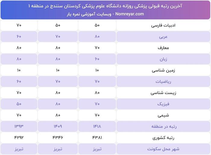 آخرین رتبه لازم برای پزشکی دانشگاه کردستان سنندج