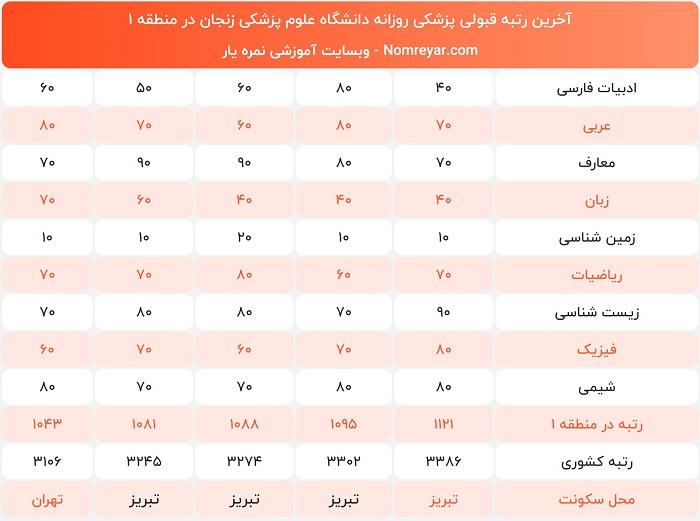 آخرین رتبه لازم برای پزشکی دانشگاه زنجان