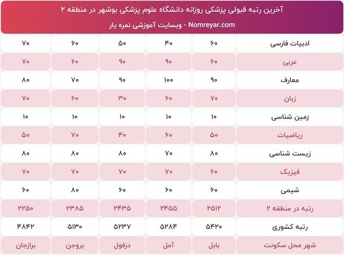 آخرین رتبه لازم برای پزشکی دانشگاه بوشهر