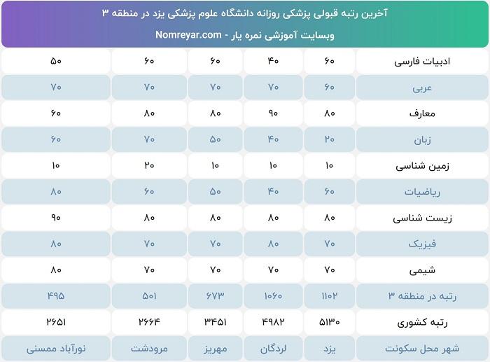 آخرین رتبه لازم برای پزشکی دانشگاه یزد