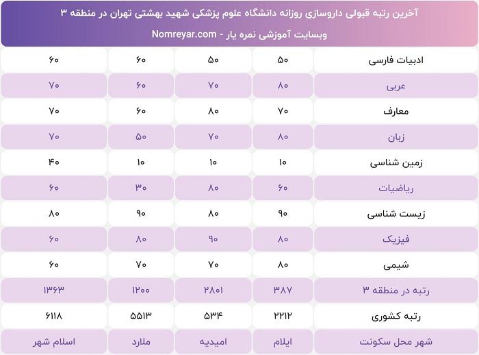 رتبه لازم برای داروسازی دانشگاه شهید بهشتی