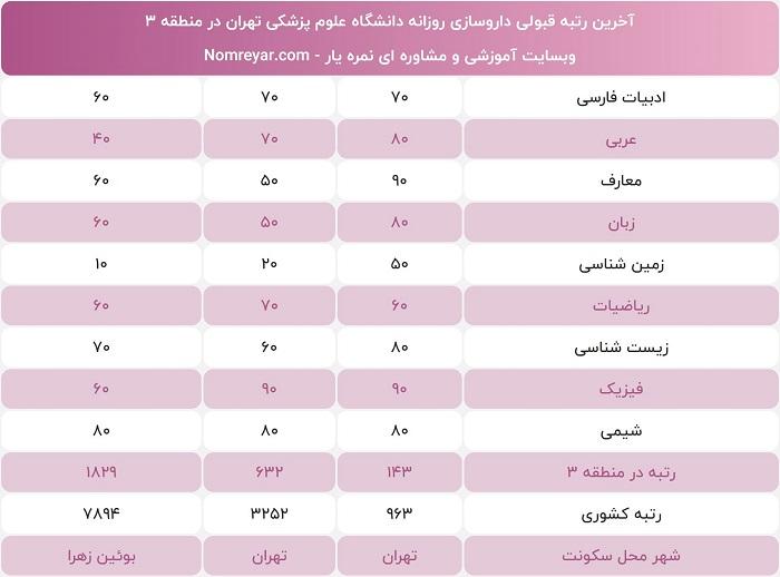آخرین رتبه لازم برای داروسازی دانشگاه تهران